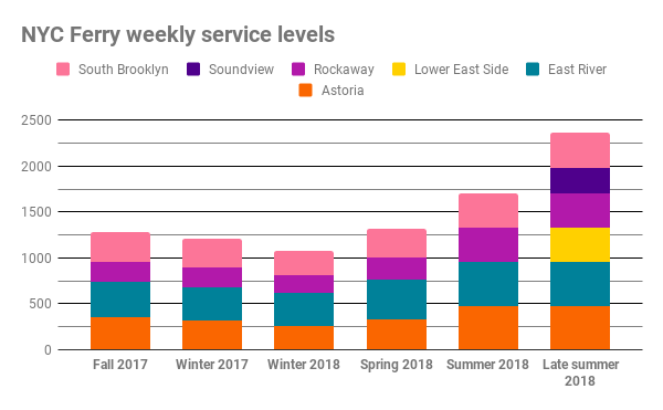 Comparing NYC Ferry weekly service levels